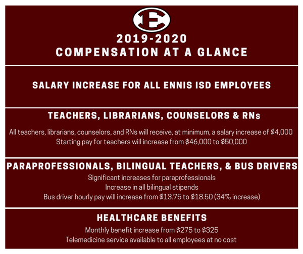 2019-2020 Compensation Highlights