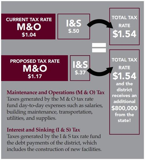 Image showing tax shift